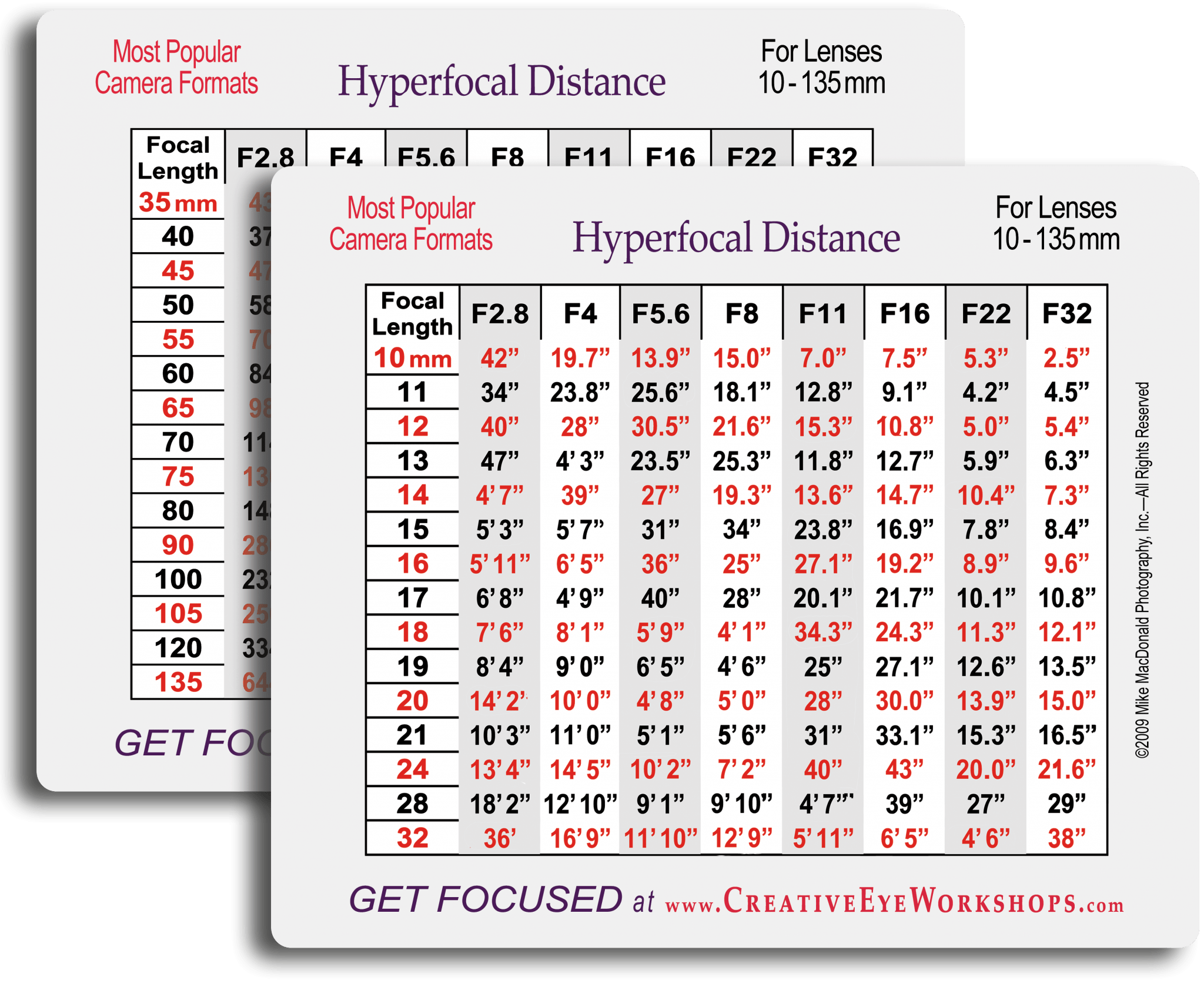 For landscape photography use the Get Focused Hyperfocal Distance Guide to get everything in focus.